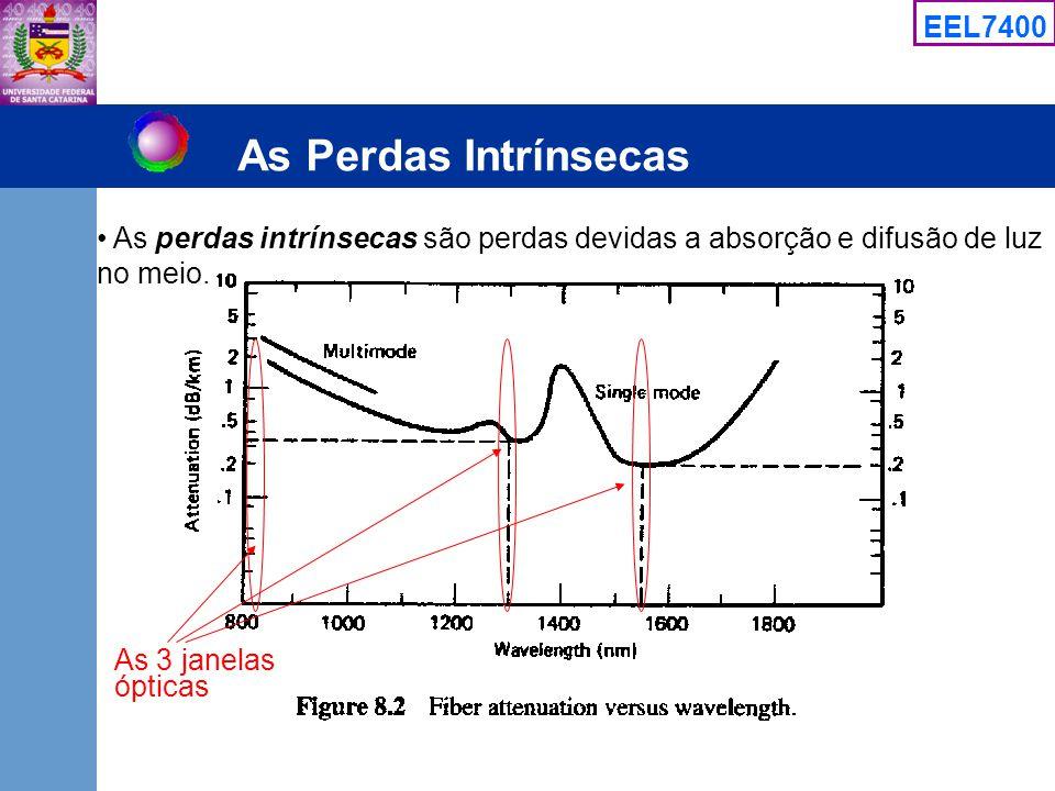 As Perdas Intrínsecas As perdas intrínsecas são perdas devidas a absorção e difusão de luz no meio.