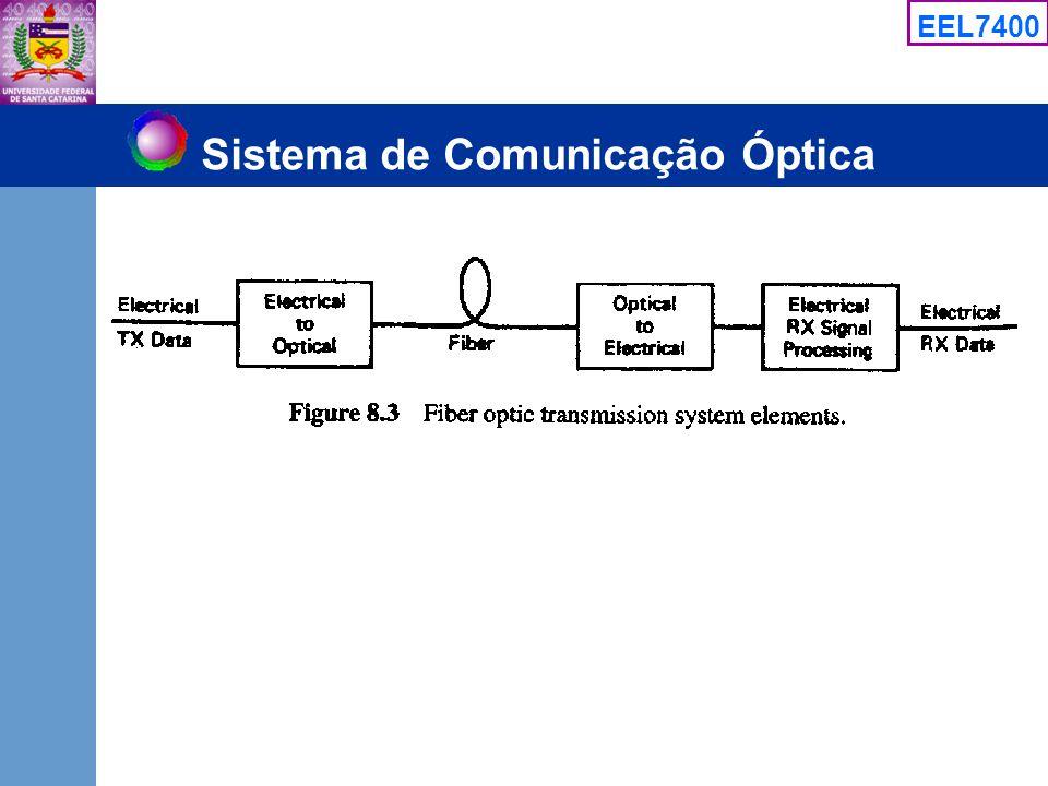 Sistema de Comunicação Óptica