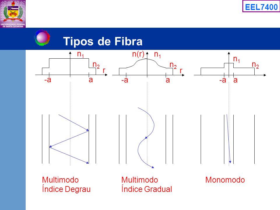 Tipos de Fibra n1 n(r) n1 n1 n2 n2 n2 r r -a a -a a -a a