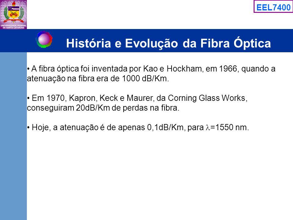 História e Evolução da Fibra Óptica