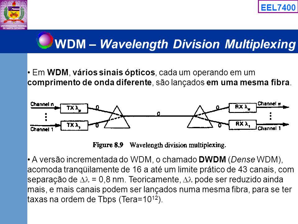 WDM – Wavelength Division Multiplexing