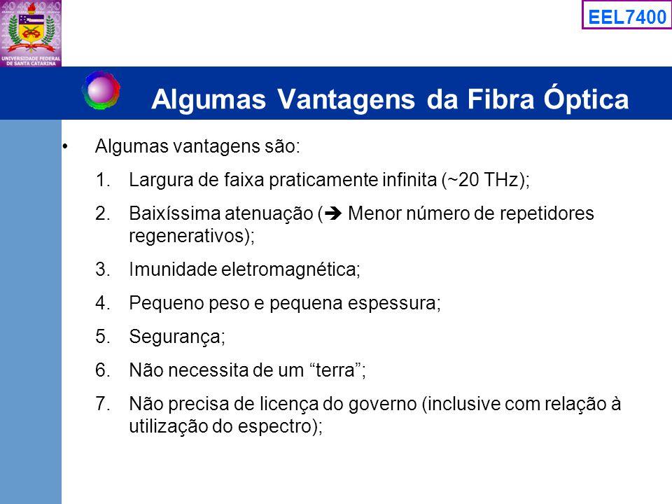 Algumas Vantagens da Fibra Óptica