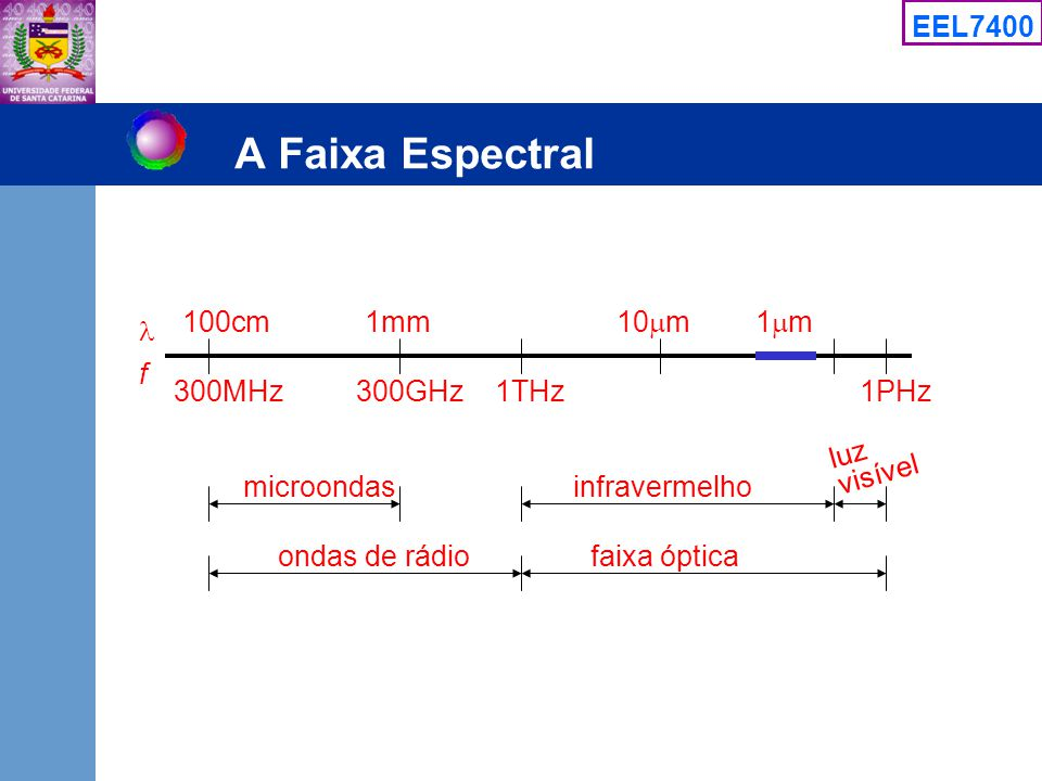 A Faixa Espectral 100cm 1mm 10m 1m  f 300MHz 300GHz 1THz 1PHz luz