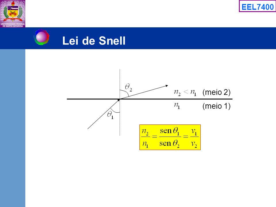 Lei de Snell (meio 2) (meio 1)