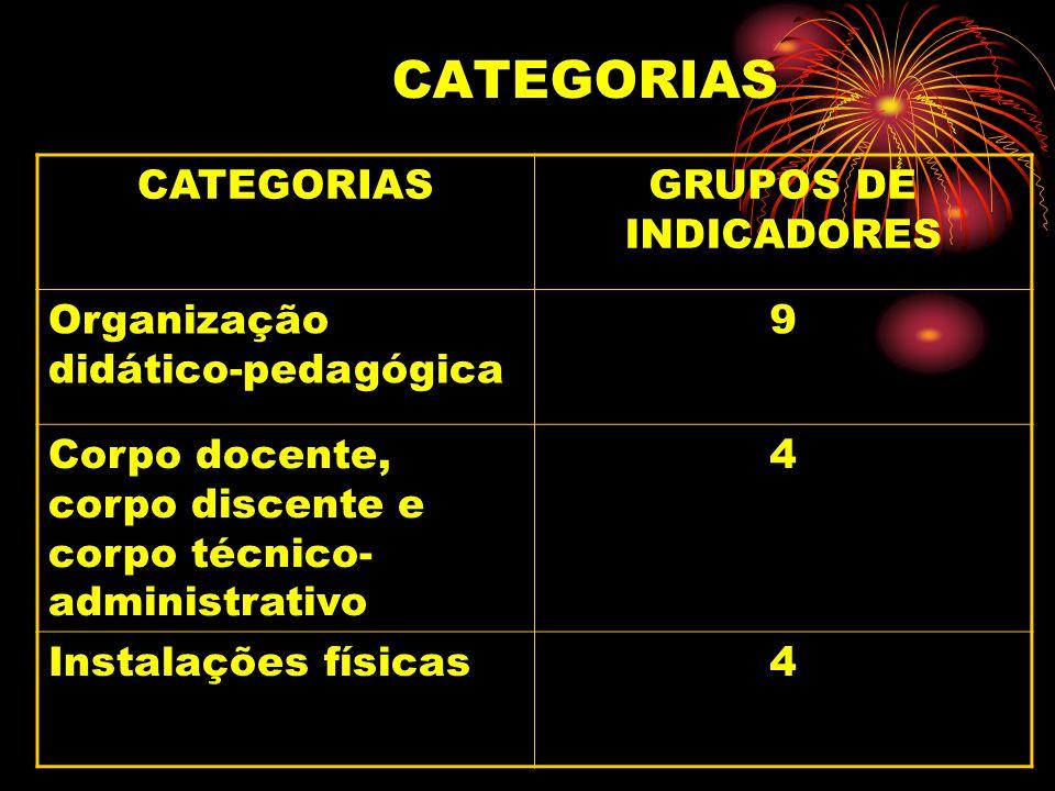 CATEGORIAS CATEGORIAS GRUPOS DE INDICADORES