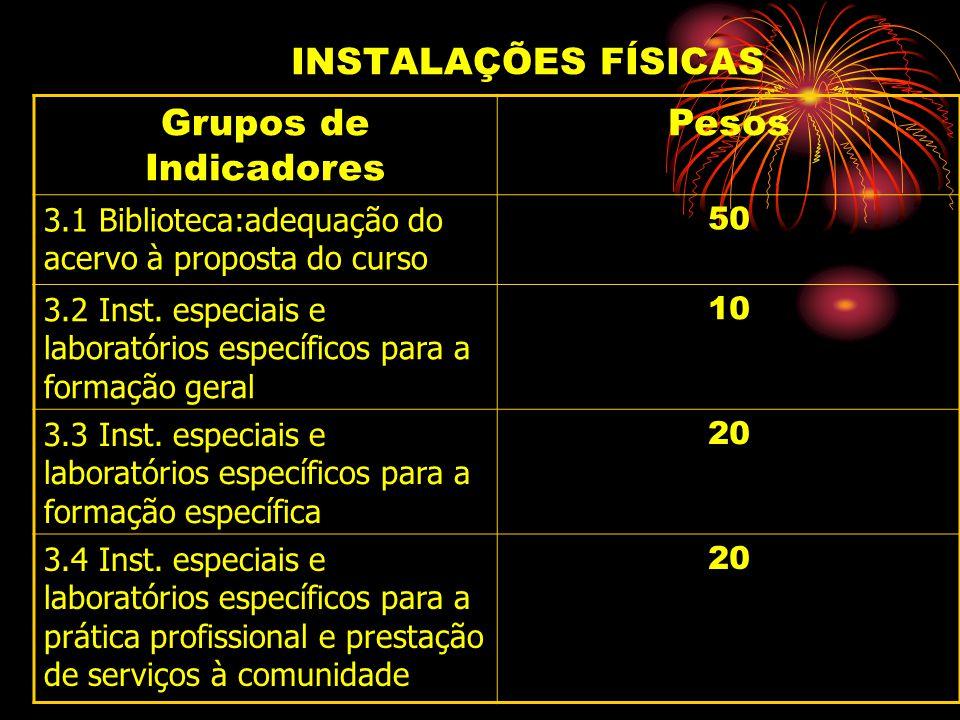 INSTALAÇÕES FÍSICAS Grupos de Indicadores Pesos