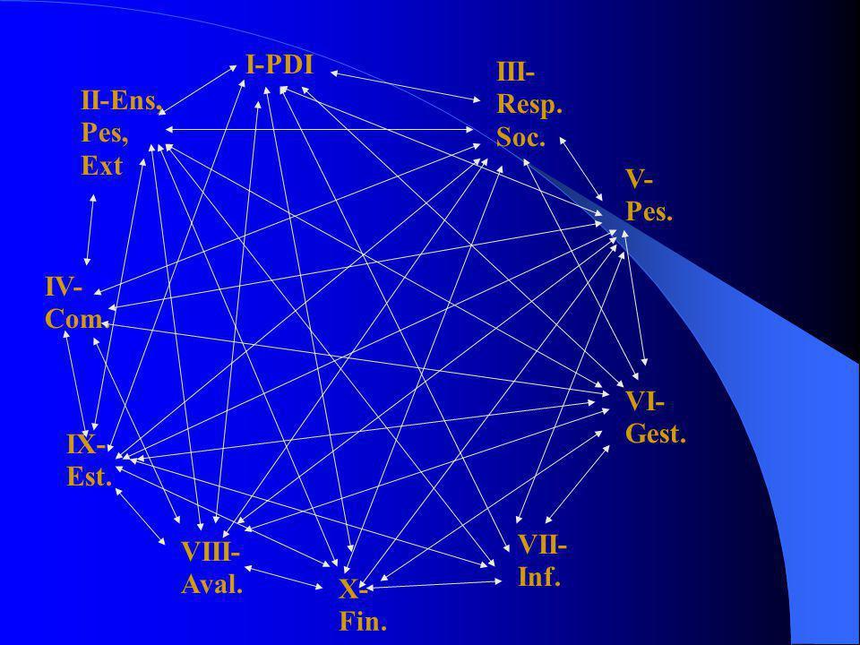 I-PDI III- Resp. Soc. II-Ens, Pes, Ext. V- Pes. IV- Com. VI- Gest. IX- Est. VII- Inf.