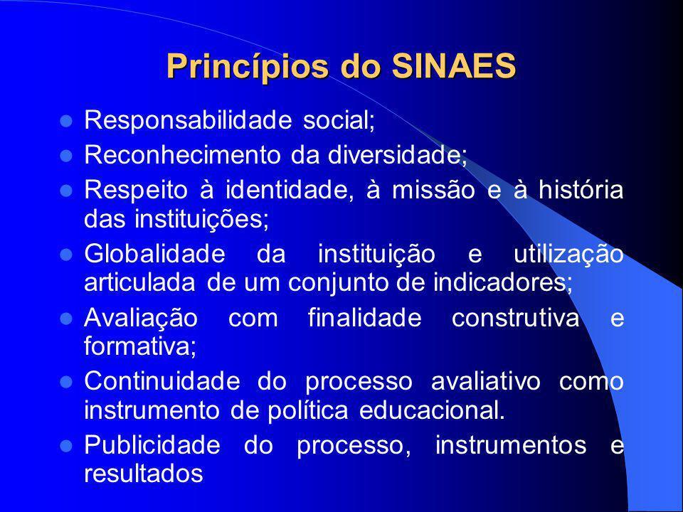 Princípios do SINAES Responsabilidade social;