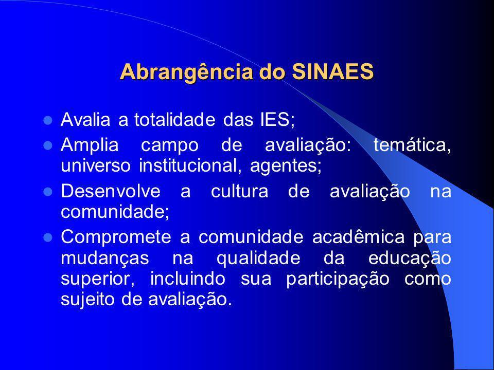 Abrangência do SINAES Avalia a totalidade das IES;