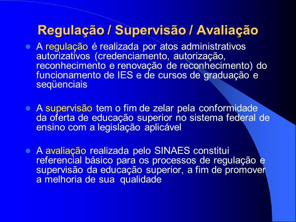 Regulação / Supervisão / Avaliação