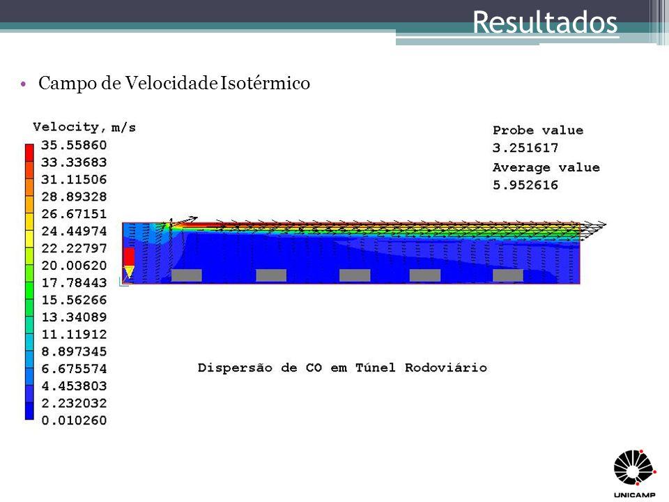 Resultados Campo de Velocidade Isotérmico