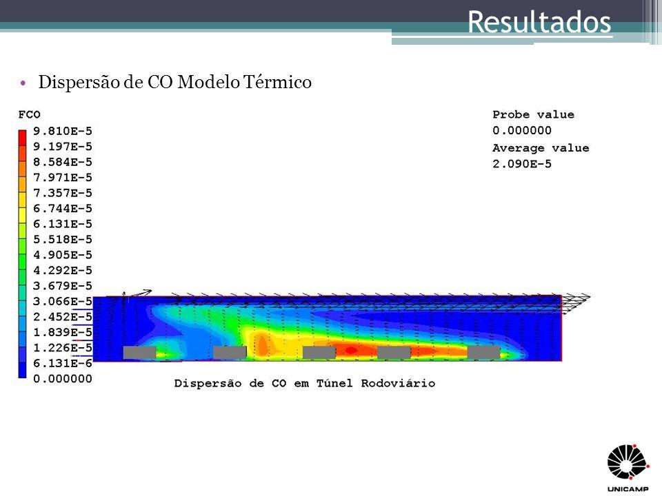 Resultados Dispersão de CO Modelo Térmico
