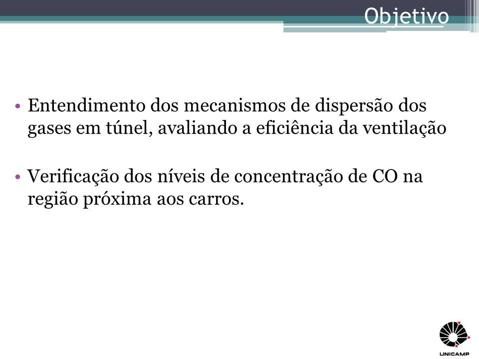 Objetivo Entendimento dos mecanismos de dispersão dos gases em túnel, avaliando a eficiência da ventilação.