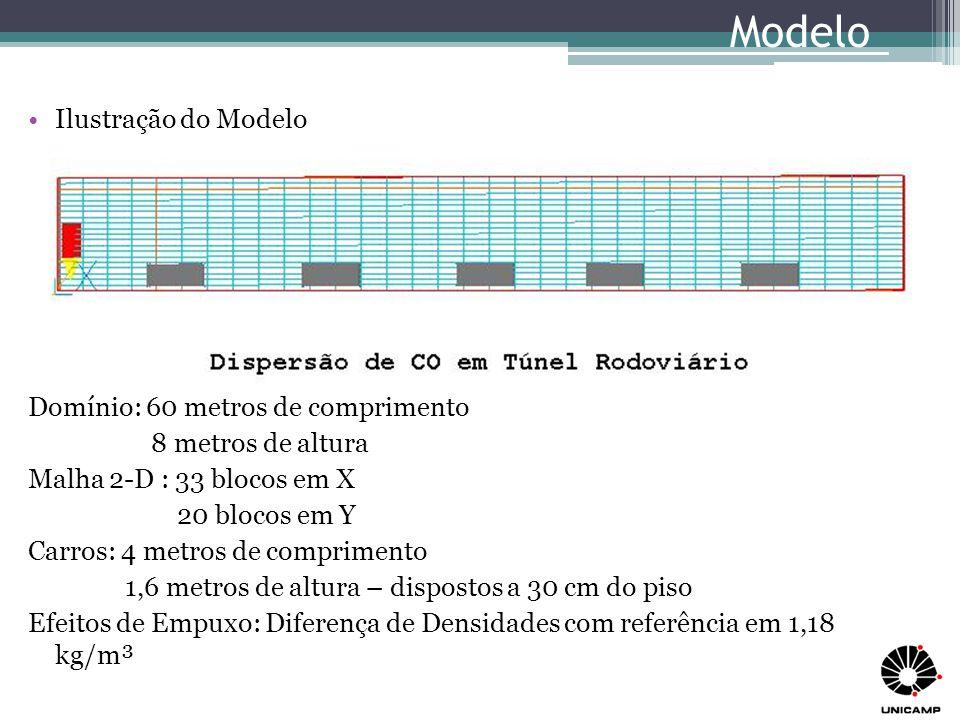 Modelo Ilustração do Modelo Domínio: 60 metros de comprimento