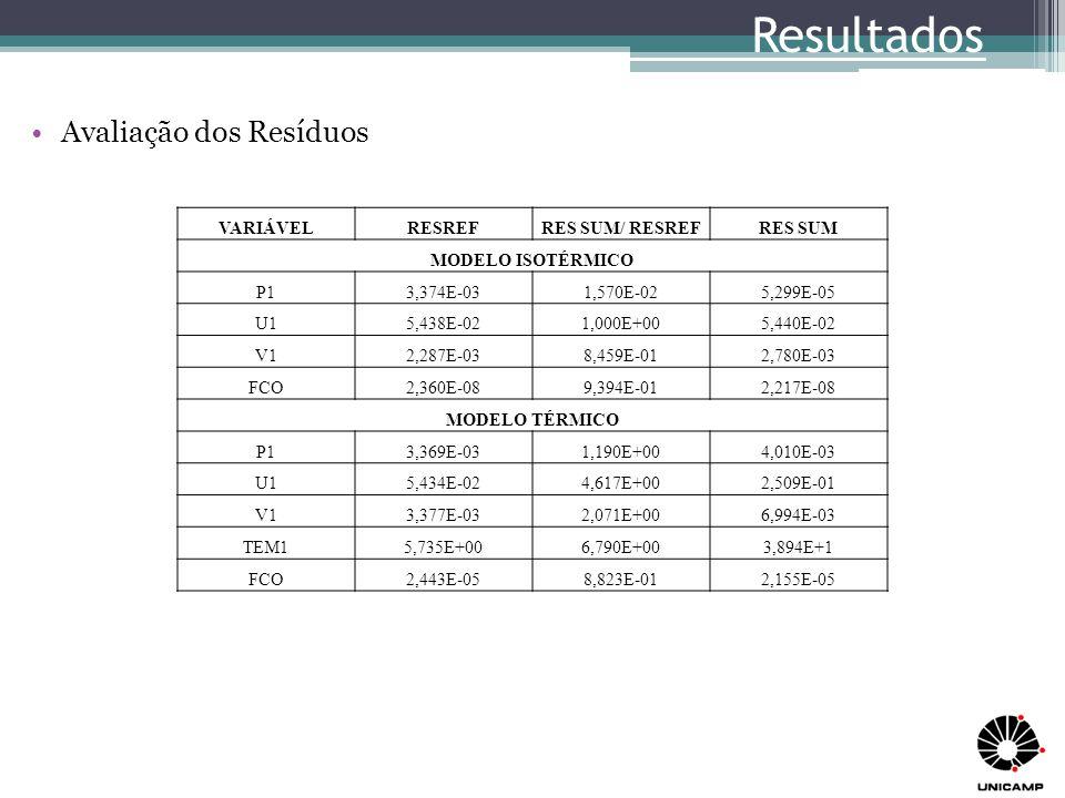 Resultados Avaliação dos Resíduos VARIÁVEL RESREF RES SUM/ RESREF
