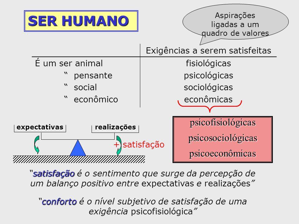 SER HUMANO psicofisiológicas psicosociológicas psicoeconômicas