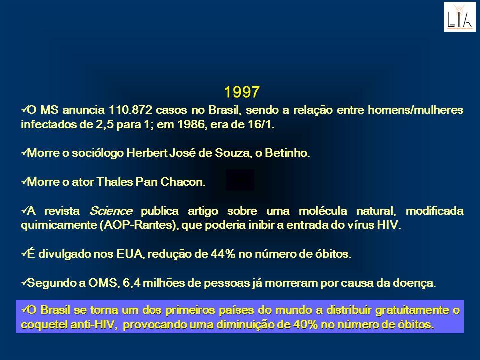 1997. O MS anuncia 110.872 casos no Brasil, sendo a relação entre homens/mulheres infectados de 2,5 para 1; em 1986, era de 16/1.