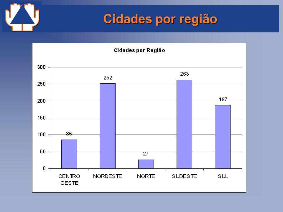 Cidades por região