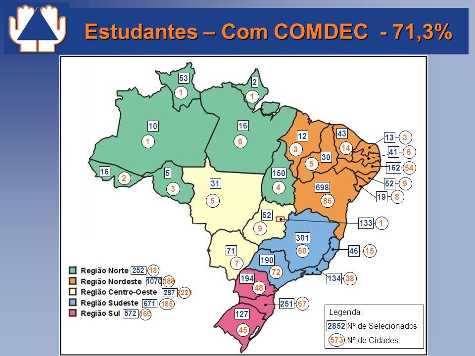 Estudantes – Com COMDEC - 71,3%