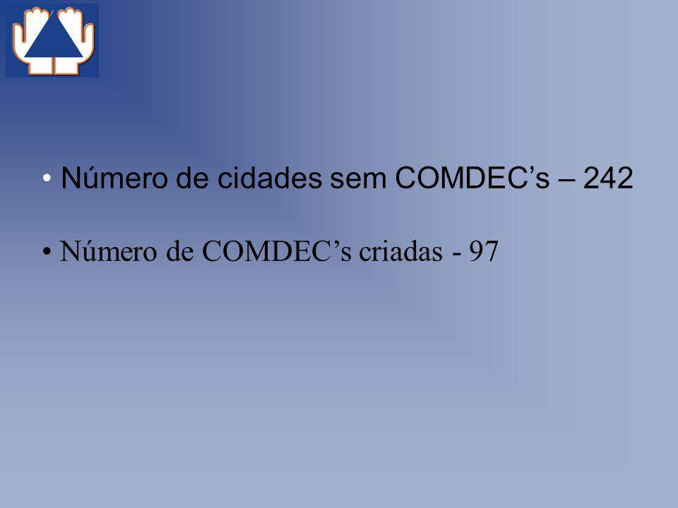 Número de cidades sem COMDEC's – 242