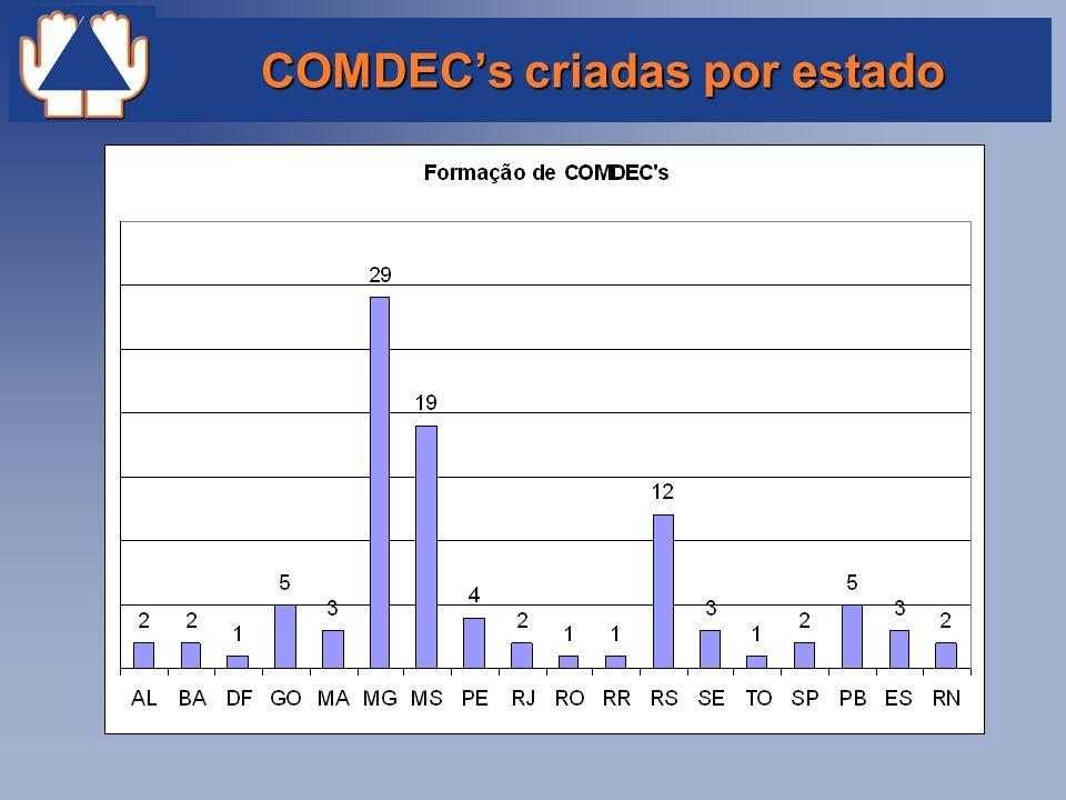 COMDEC's criadas por estado