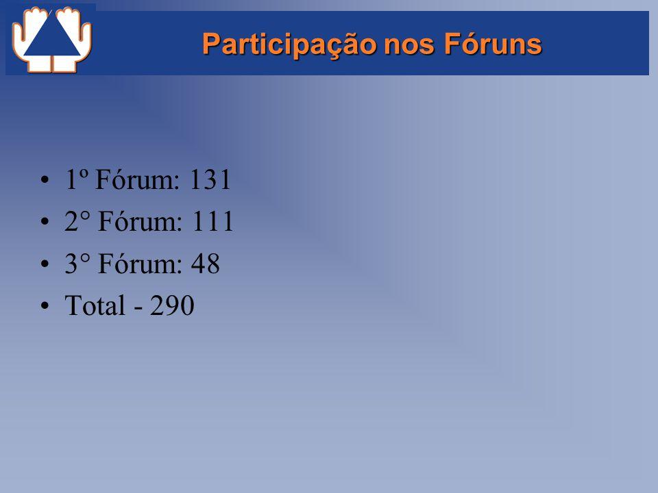 Participação nos Fóruns