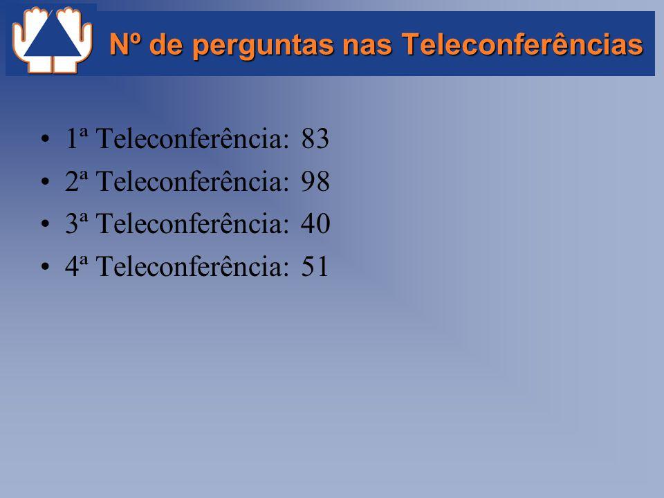 Nº de perguntas nas Teleconferências