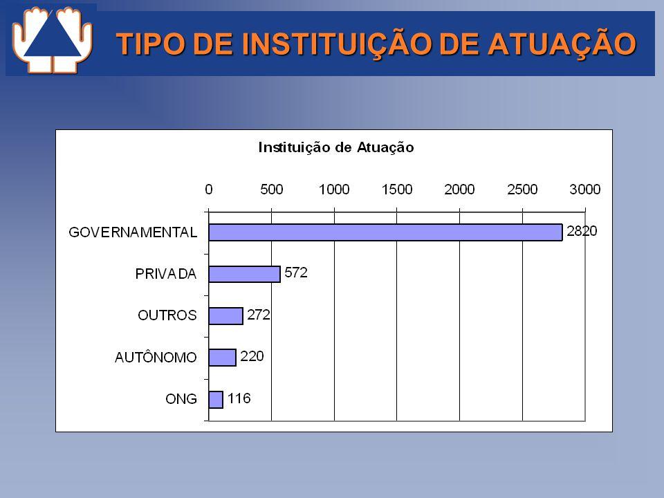 TIPO DE INSTITUIÇÃO DE ATUAÇÃO