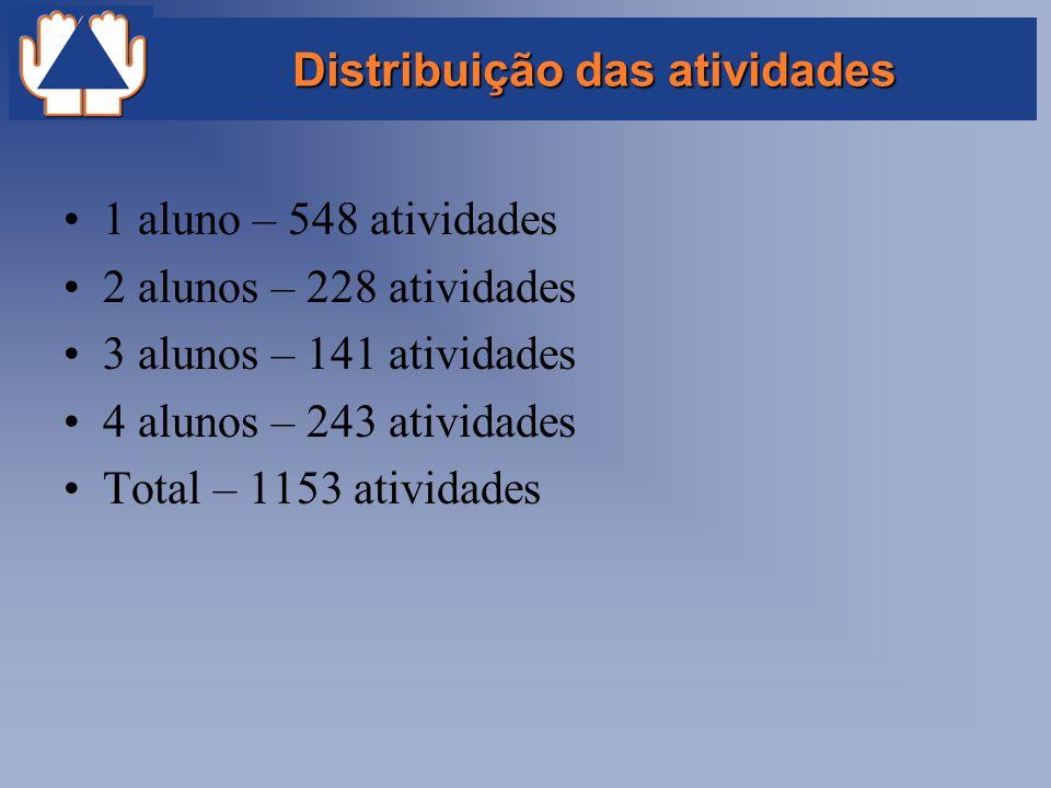 Distribuição das atividades
