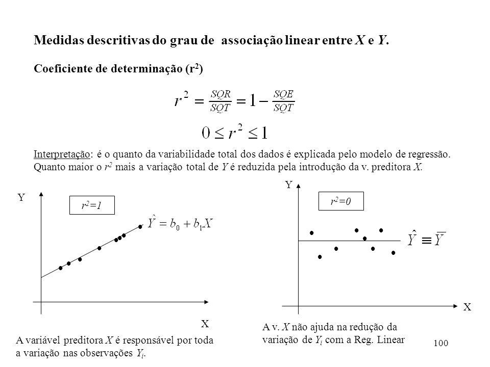 Medidas descritivas do grau de associação linear entre X e Y.