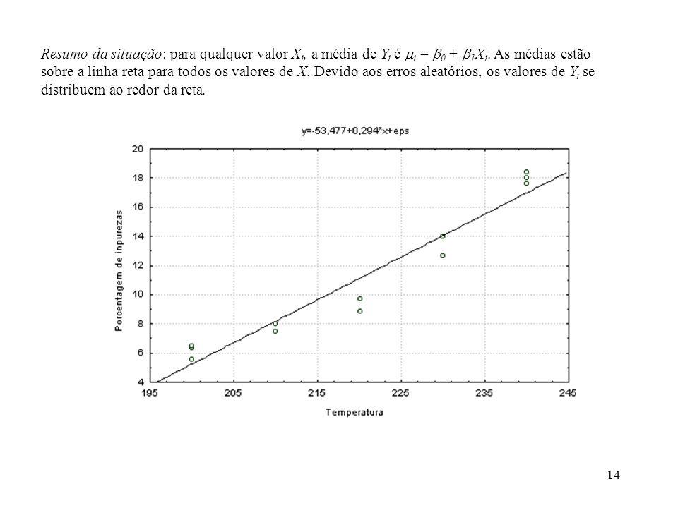 Resumo da situação: para qualquer valor Xi, a média de Yi é i = 0 + 1Xi.