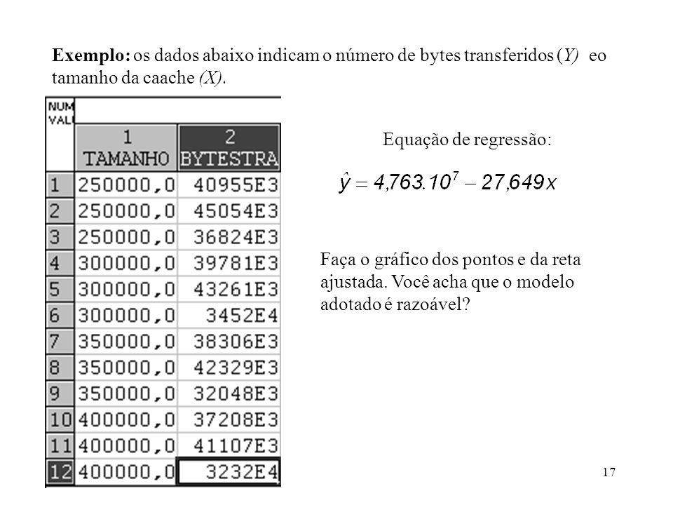 Exemplo: os dados abaixo indicam o número de bytes transferidos (Y) eo tamanho da caache (X).