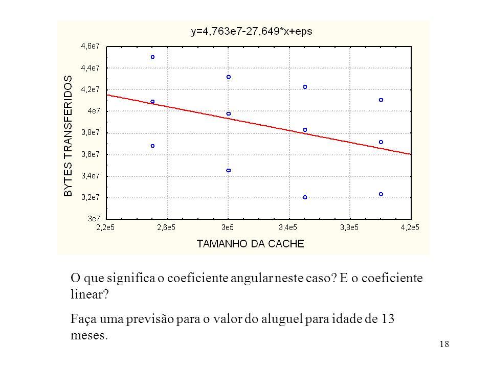 O que significa o coeficiente angular neste caso