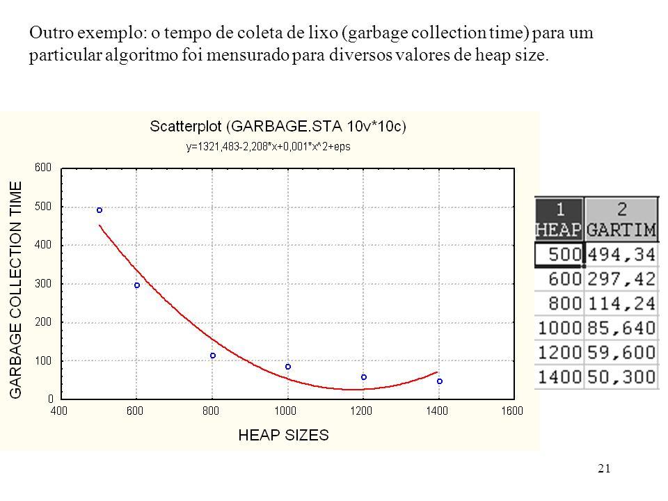 Outro exemplo: o tempo de coleta de lixo (garbage collection time) para um particular algoritmo foi mensurado para diversos valores de heap size.
