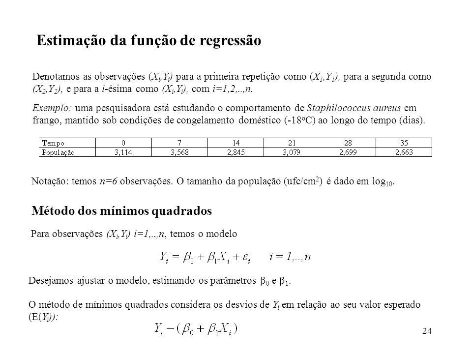 Estimação da função de regressão