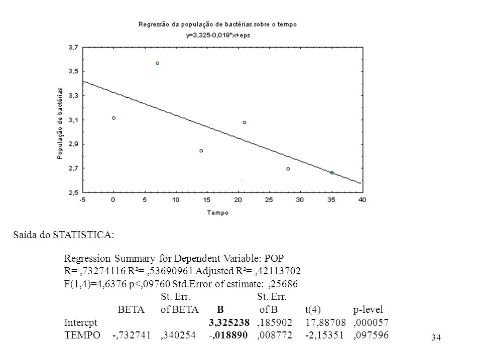 Saída do STATISTICA: Regression Summary for Dependent Variable: POP. R= ,73274116 R²= ,53690961 Adjusted R²= ,42113702.
