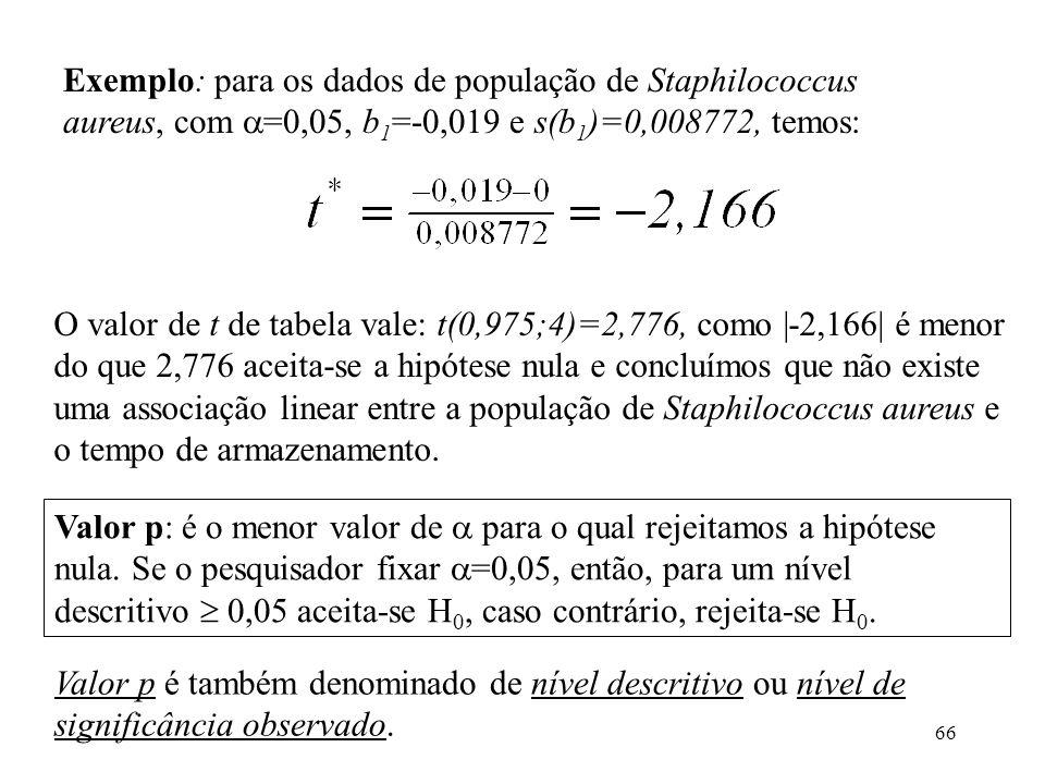 Exemplo: para os dados de população de Staphilococcus aureus, com =0,05, b1=-0,019 e s(b1)=0,008772, temos: