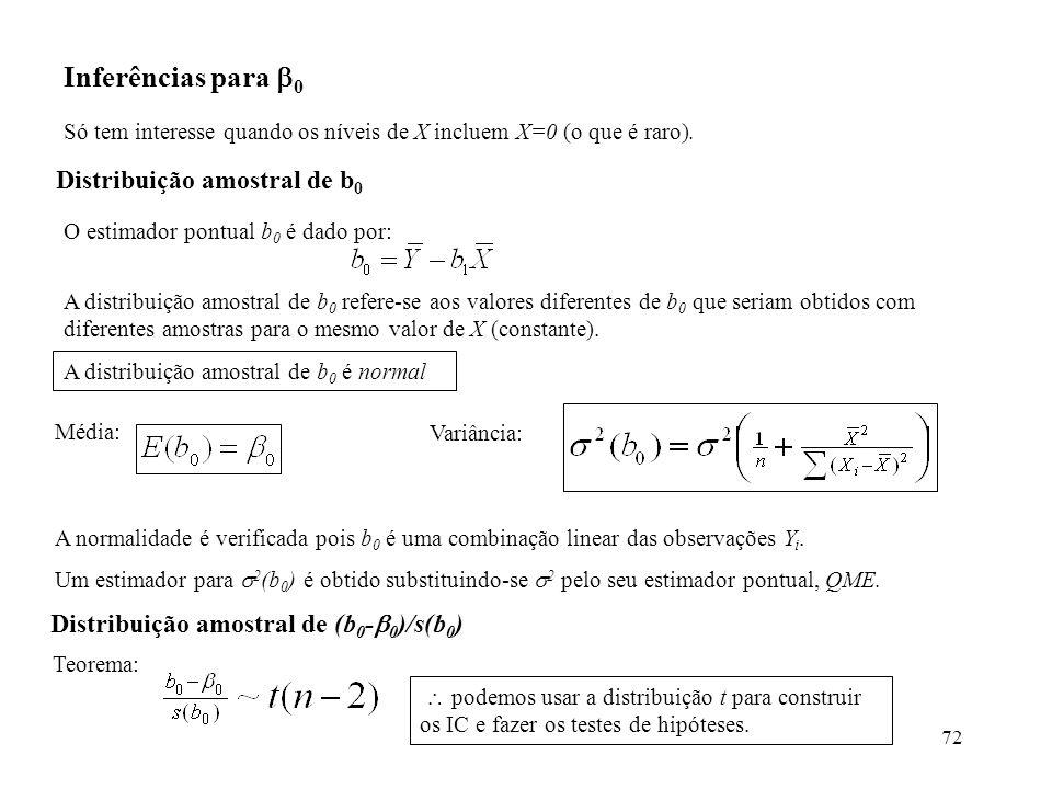 Inferências para 0 Distribuição amostral de b0