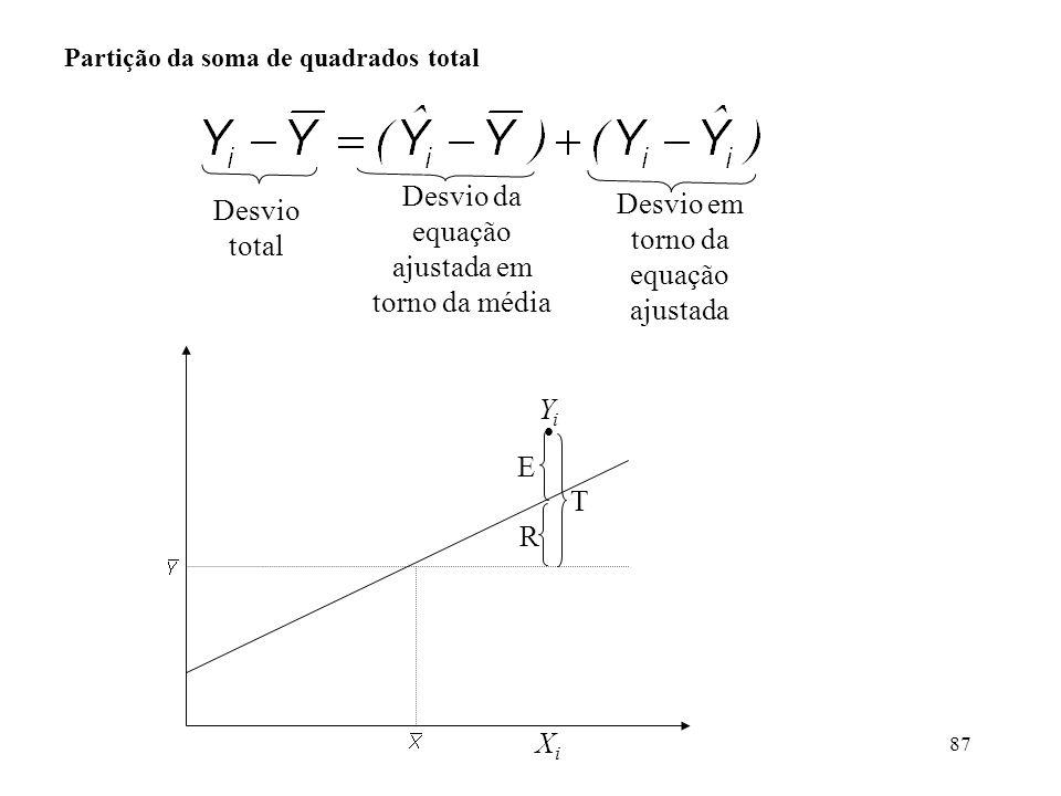 Desvio da equação ajustada em torno da média Desvio total