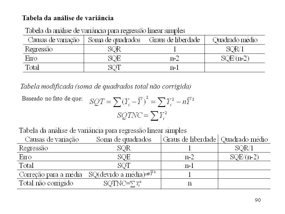 Tabela da análise de variância