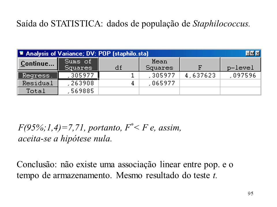 Saída do STATISTICA: dados de população de Staphilococcus.