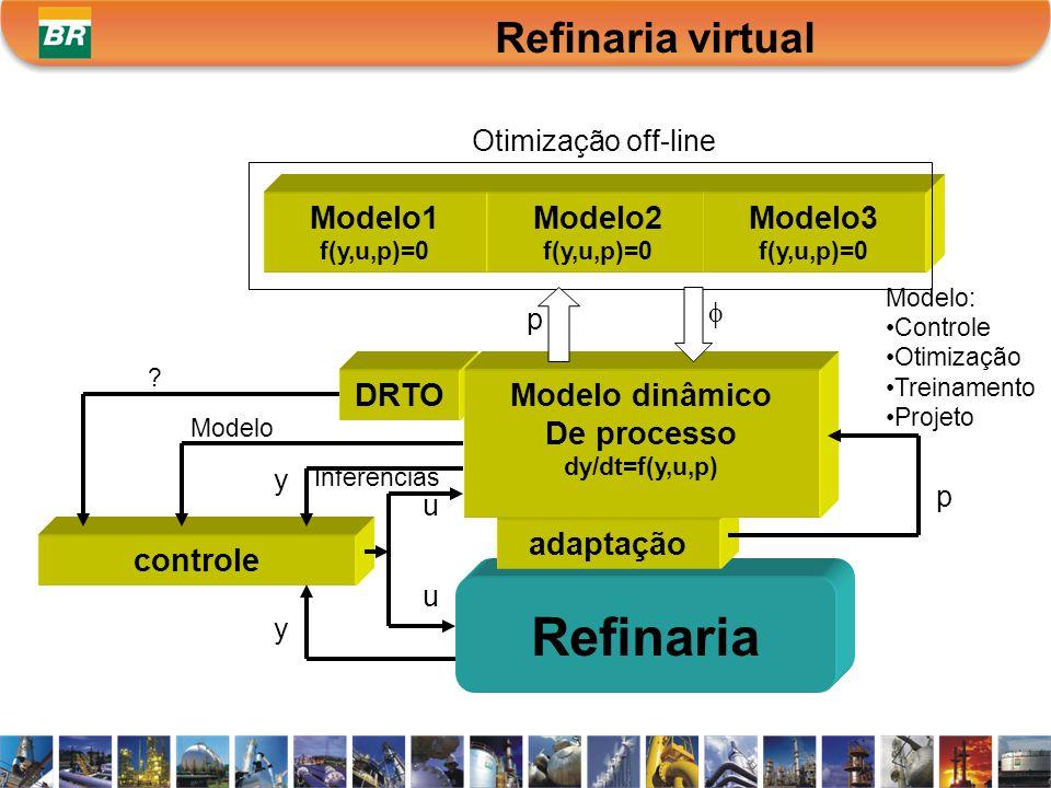 Refinaria Refinaria virtual Modelo1 Modelo2 Modelo3 DRTO