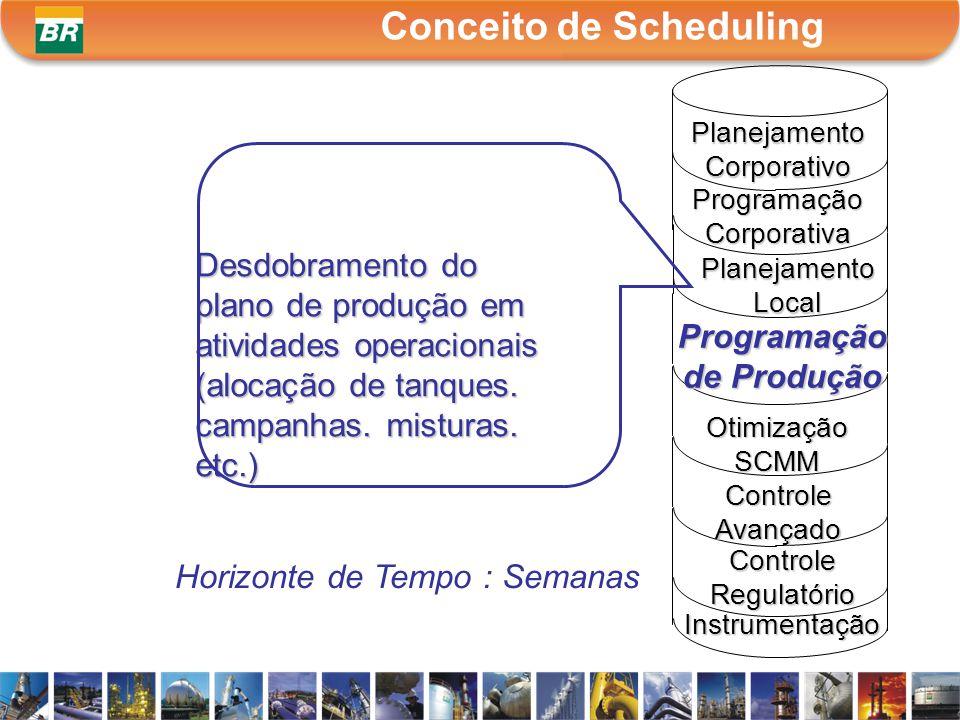 Conceito de Scheduling