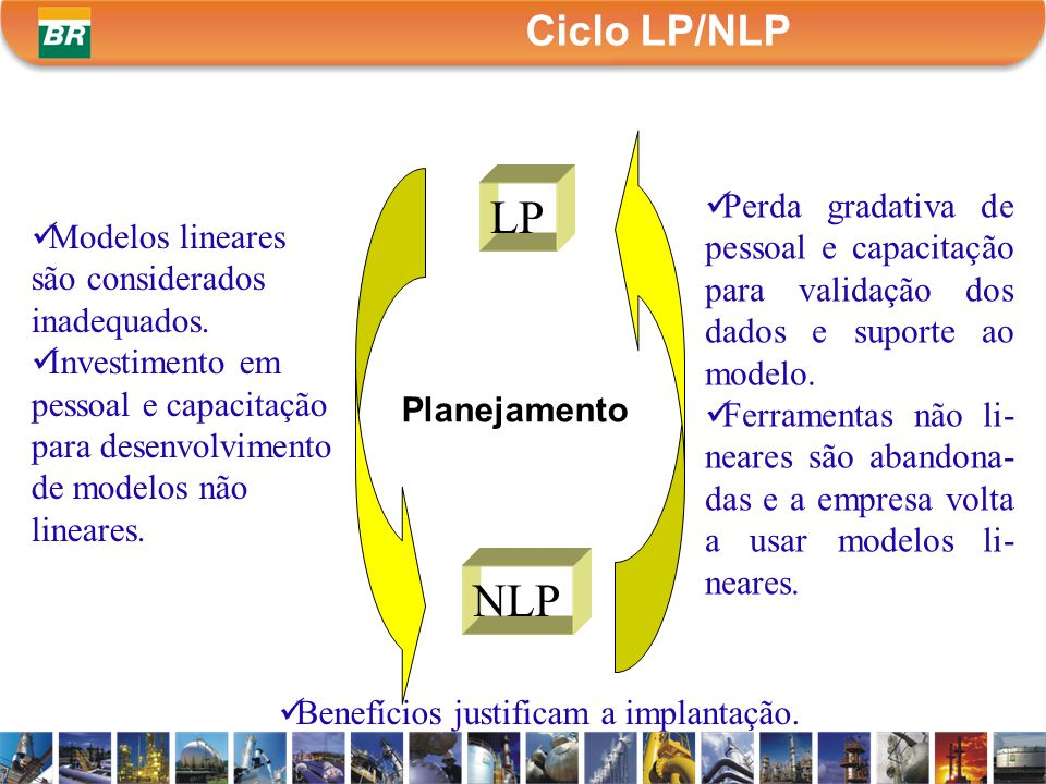 Ciclo LP/NLP LP. Perda gradativa de pessoal e capacitação para validação dos dados e suporte ao modelo.