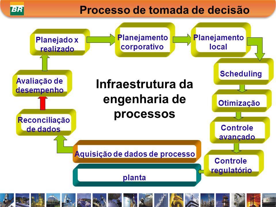 Infraestrutura da engenharia de processos