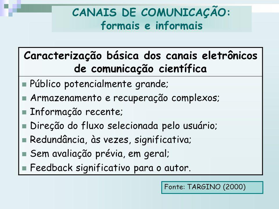 CANAIS DE COMUNICAÇÃO: formais e informais