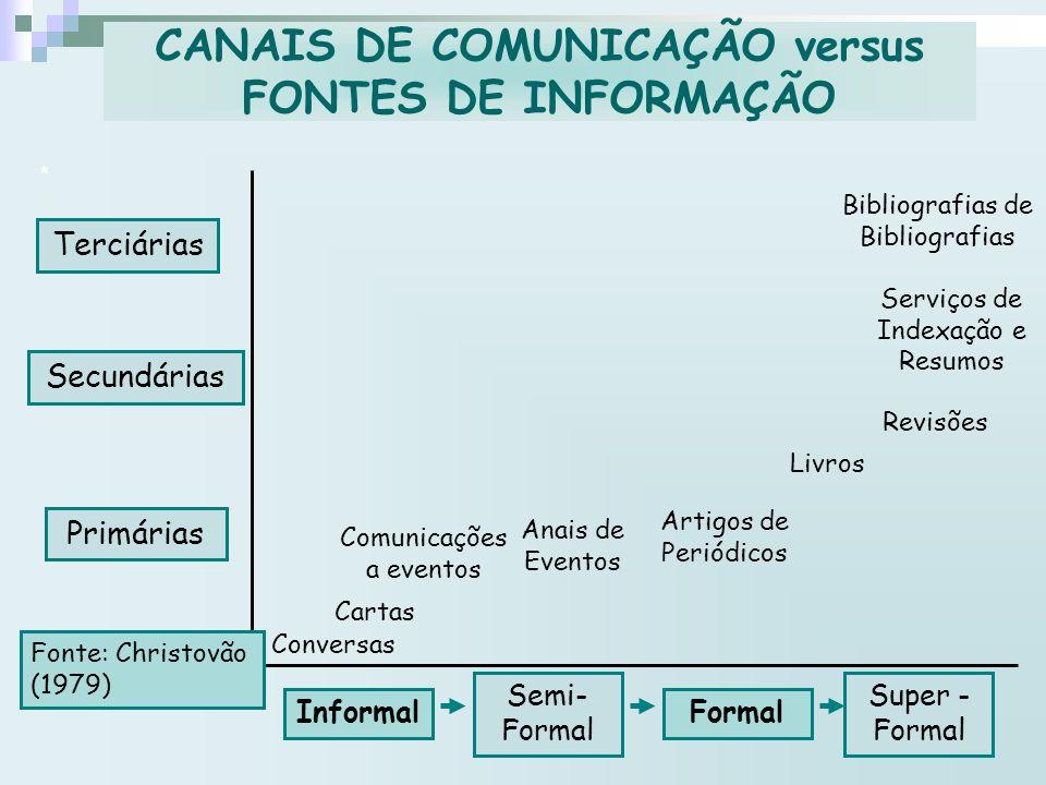 CANAIS DE COMUNICAÇÃO versus FONTES DE INFORMAÇÃO