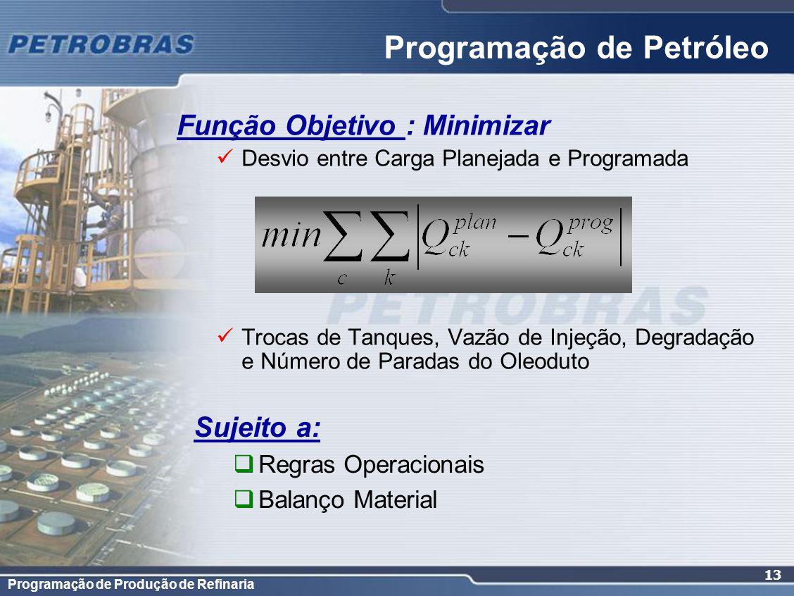 Programação de Petróleo