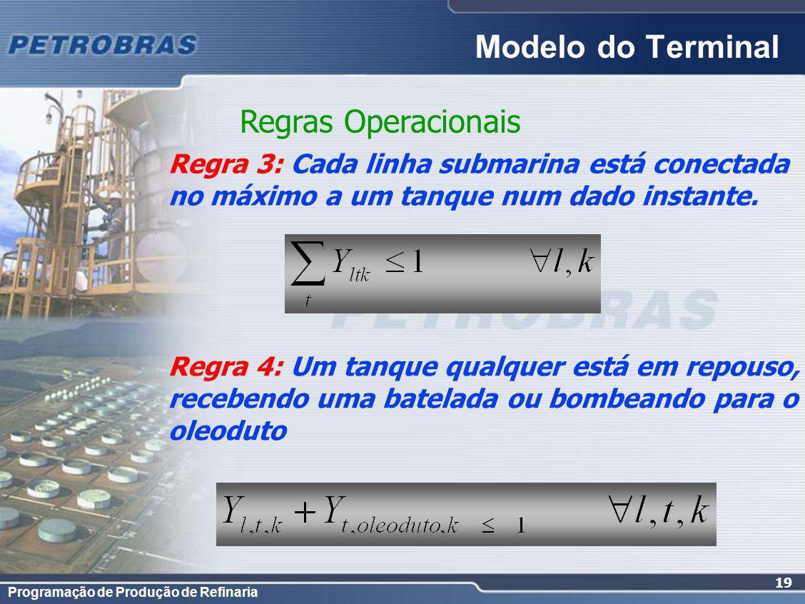 Modelo do Terminal Regras Operacionais