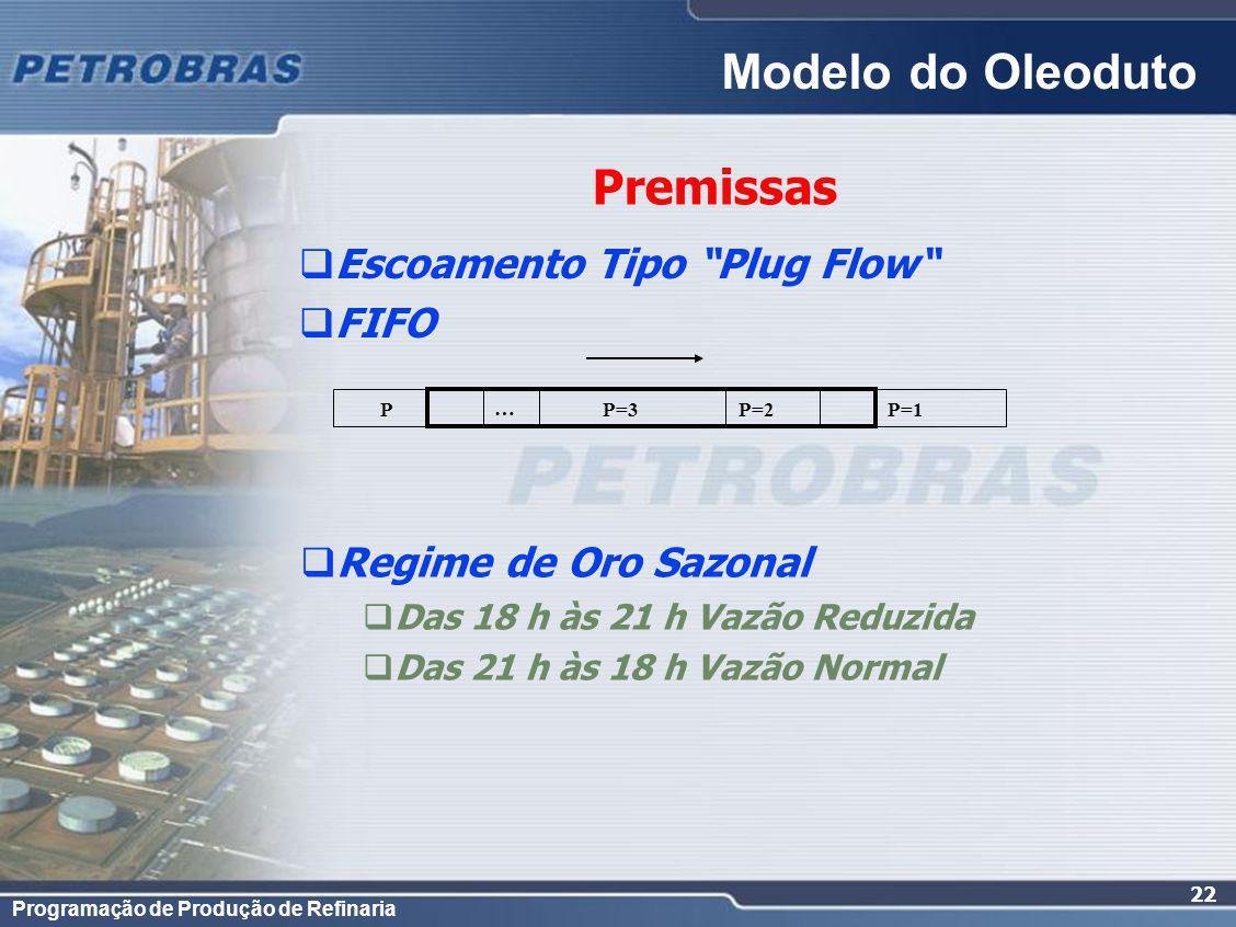 Modelo do Oleoduto Premissas Escoamento Tipo Plug Flow FIFO